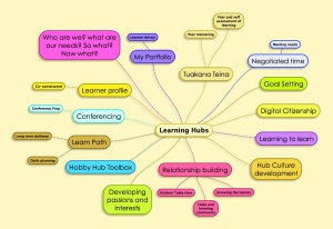 Learning Hubs2