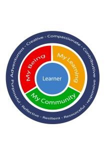 Learning hub model