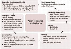 Action-competence-learning-process