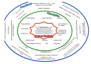 learning-hubs-circle