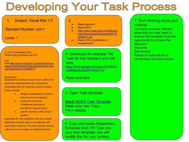 Copy of Task Process visual arts 1.5
