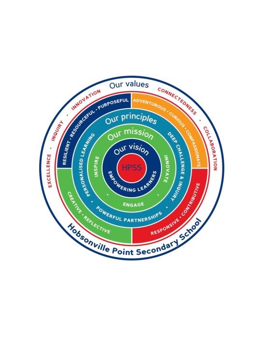 HPSS Vision Circles